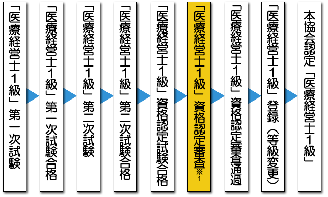 1級試験実施概要: 一般社団法人 日本医療経営実践協会