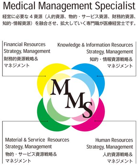 医療経営士とは - 一般社団法人 日本医療経営実践協会